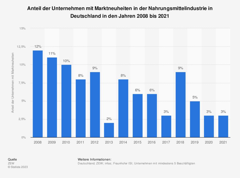 Statistik: Anteil der Unternehmen mit Marktneuheiten in der Nahrungsmittelindustrie in Deutschland in den Jahren 2008 bis 2019 | Statista
