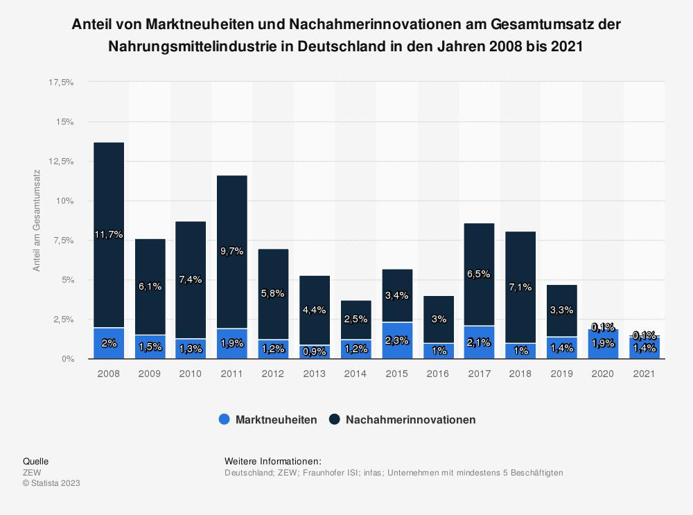 Statistik: Anteil von Marktneuheiten und Nachahmerinnovationen am Gesamtumsatz der Nahrungsmittelindustrie in Deutschland in den Jahren 2008 bis 2016 | Statista