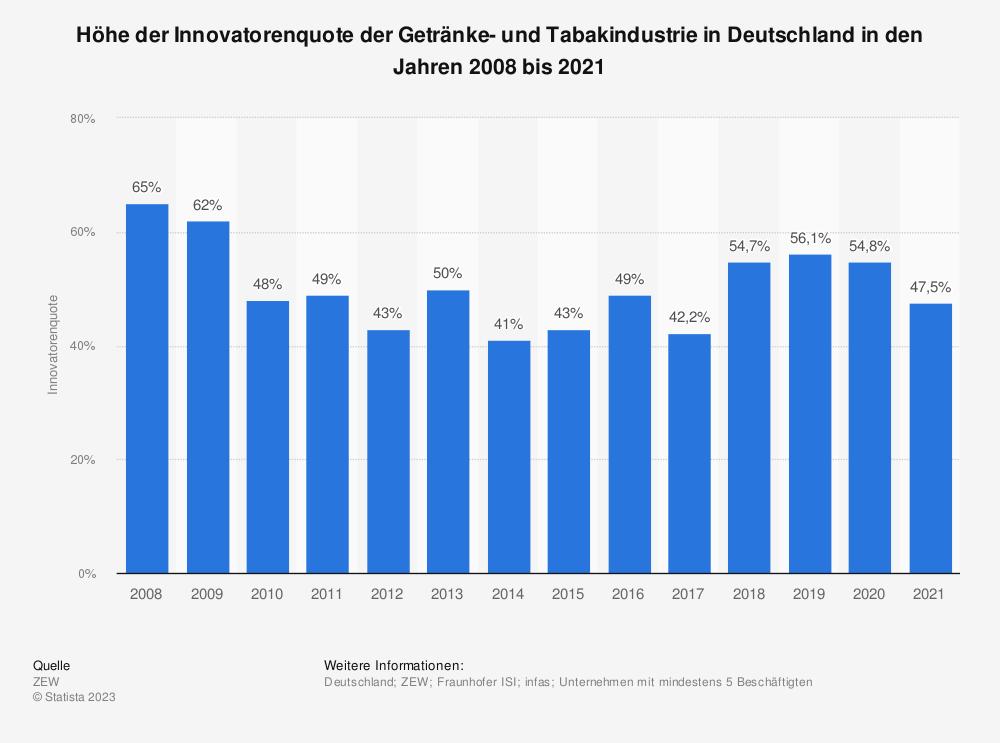Statistik: Innovatorenquote der Getränke- und Tabakindustrie in Deutschland in den Jahren 2008 bis 2017 | Statista