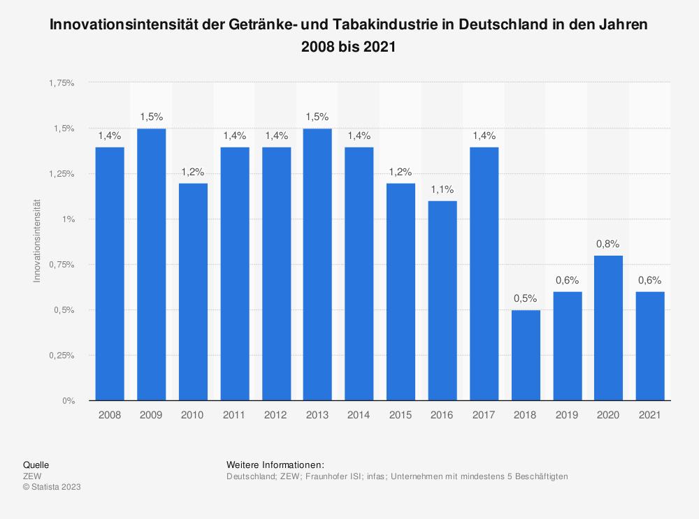 Statistik: Innovationsintensität der Getränke- und Tabakindustrie in Deutschland in den Jahren 2008 bis 2019 | Statista
