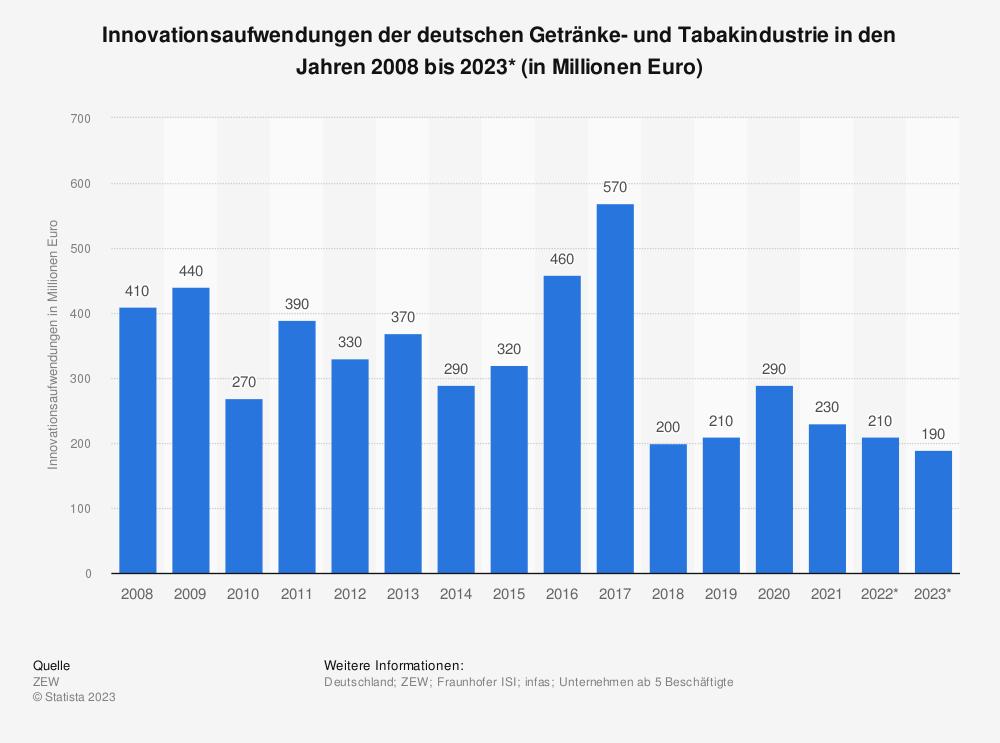 Statistik: Innovationsaufwendungen der deutschen Getränke- und Tabakindustrie in den Jahren 2008 bis 2020* (in Millionen Euro) | Statista