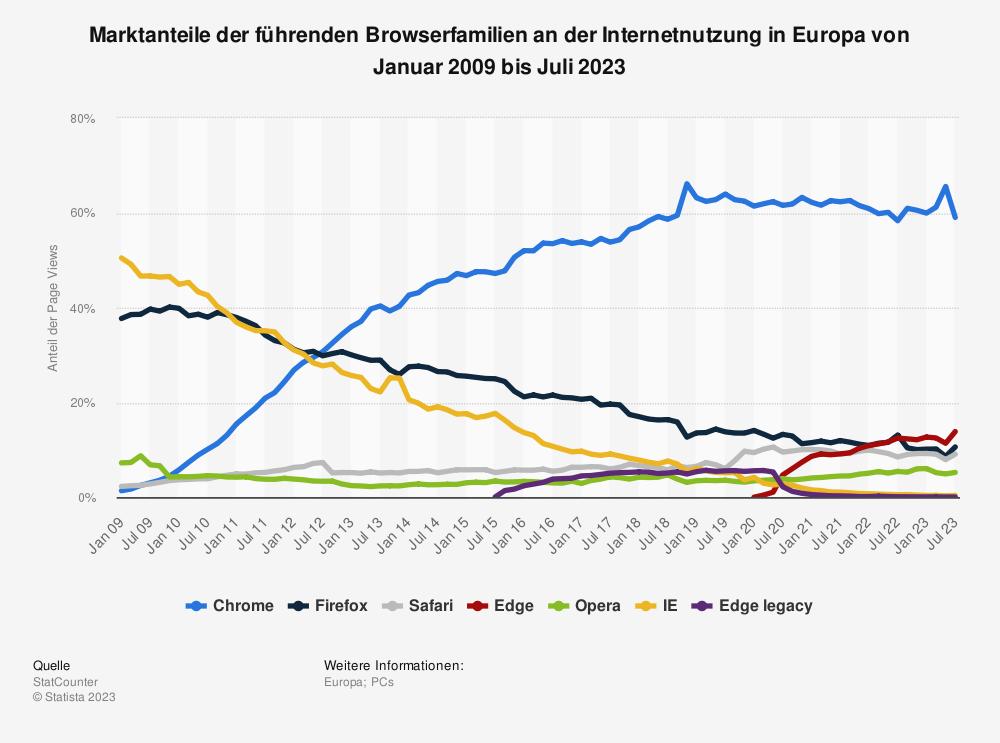 Statistik: Marktanteile der führenden Browserfamilien an der Internetnutzung in Europa von Januar 2009 bis März 2018 | Statista