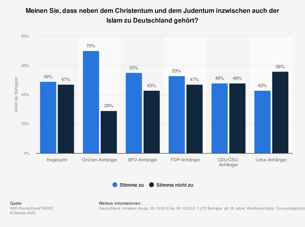 Statistik: Meinen Sie, dass neben dem Christentum und dem Judentum inzwischen auch der Islam zu Deutschland gehört? | Statista