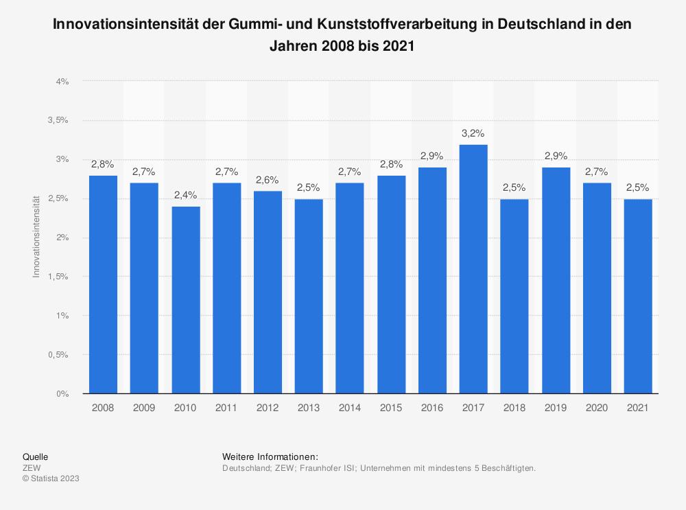 Statistik: Innovationsintensität der Gummi- und Kunststoffverarbeitung in Deutschland in den Jahren 2008 bis 2018 | Statista