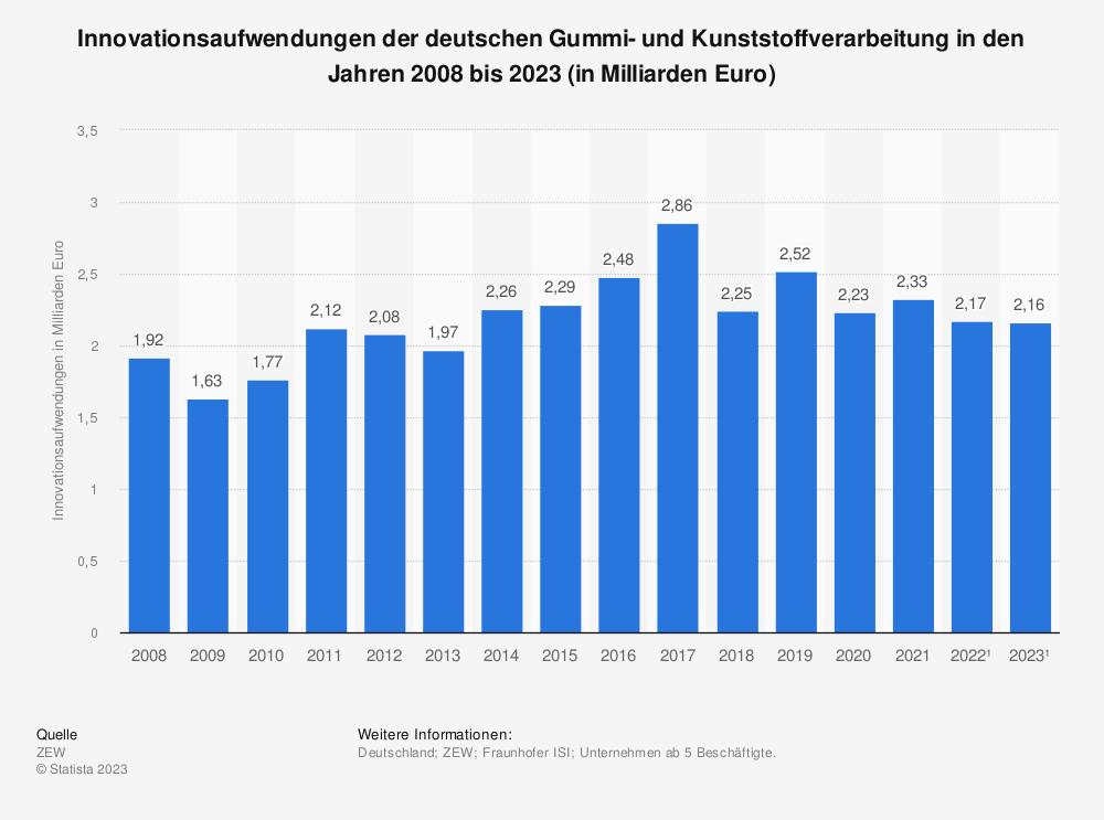 Statistik: Innovationsaufwendungen der deutschen Gummi- und Kunststoffverarbeitung in den Jahren 2008 bis 2019* (in Milliarden Euro) | Statista