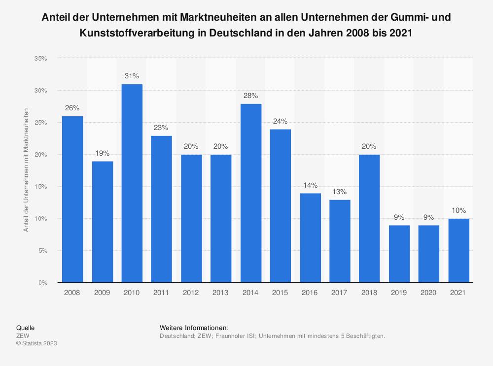 Statistik: Anteil der Unternehmen mit Marktneuheiten an allen Unternehmen der Gummi- und Kunststoffverarbeitung in Deutschland in den Jahren 2008 bis 2018 | Statista