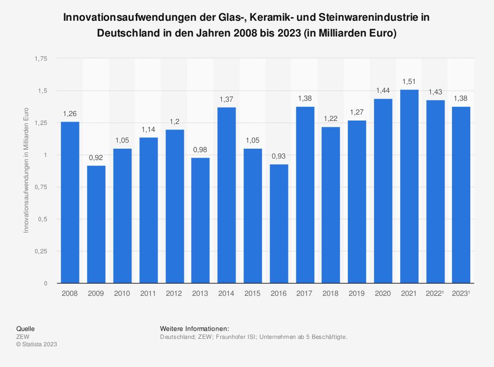 Statistik: Innovationsaufwendungen der Glas-, Keramik- und Steinwarenindustrie in Deutschland in den Jahren 2008 bis 2019* (in Milliarden Euro) | Statista