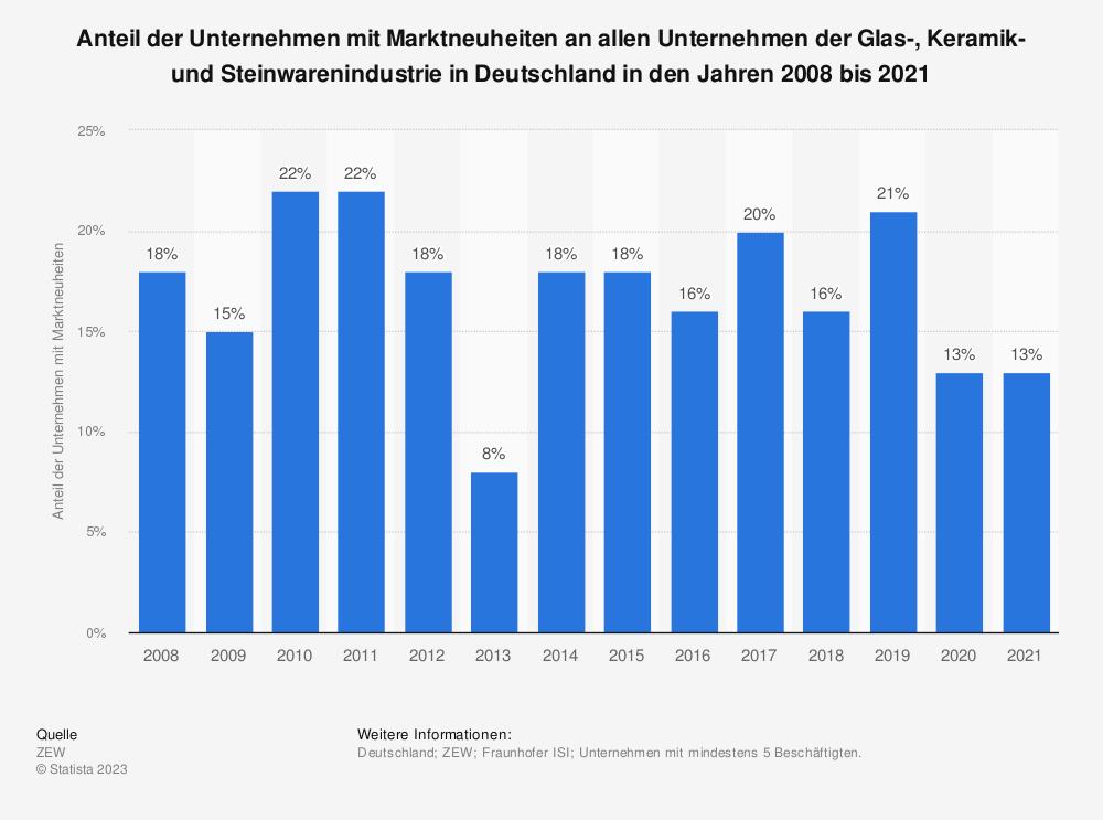 Statistik: Anteil der Unternehmen mit Marktneuheiten an allen Unternehmen der Glas-, Keramik- und Steinwarenindustrie in Deutschland in den Jahren 2008 bis 2017 | Statista