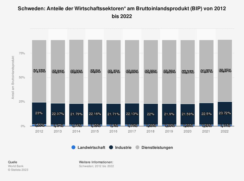 Statistik: Schweden: Anteile der Wirtschaftssektoren* am Bruttoinlandsprodukt (BIP) von 2007 bis 2017 | Statista