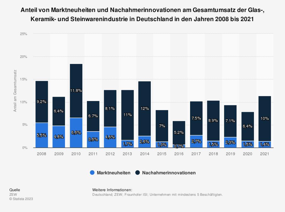 Statistik: Anteil von Marktneuheiten und Nachahmerinnovationen am Gesamtumsatz der Glas-, Keramik- und Steinwarenindustrie in Deutschland in den Jahren 2008 bis 2018 | Statista