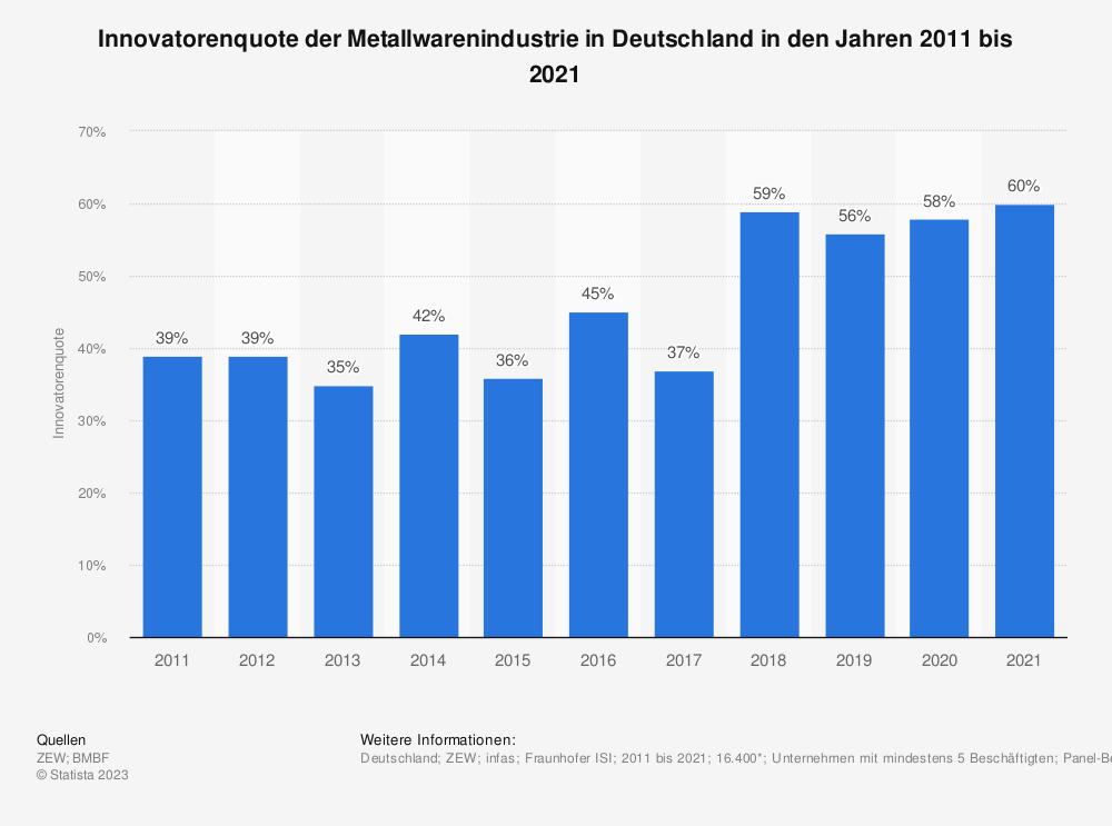Statistik: Innovatorenquote der Metallwarenindustrie in Deutschland in den Jahren 2009 bis 2019 | Statista