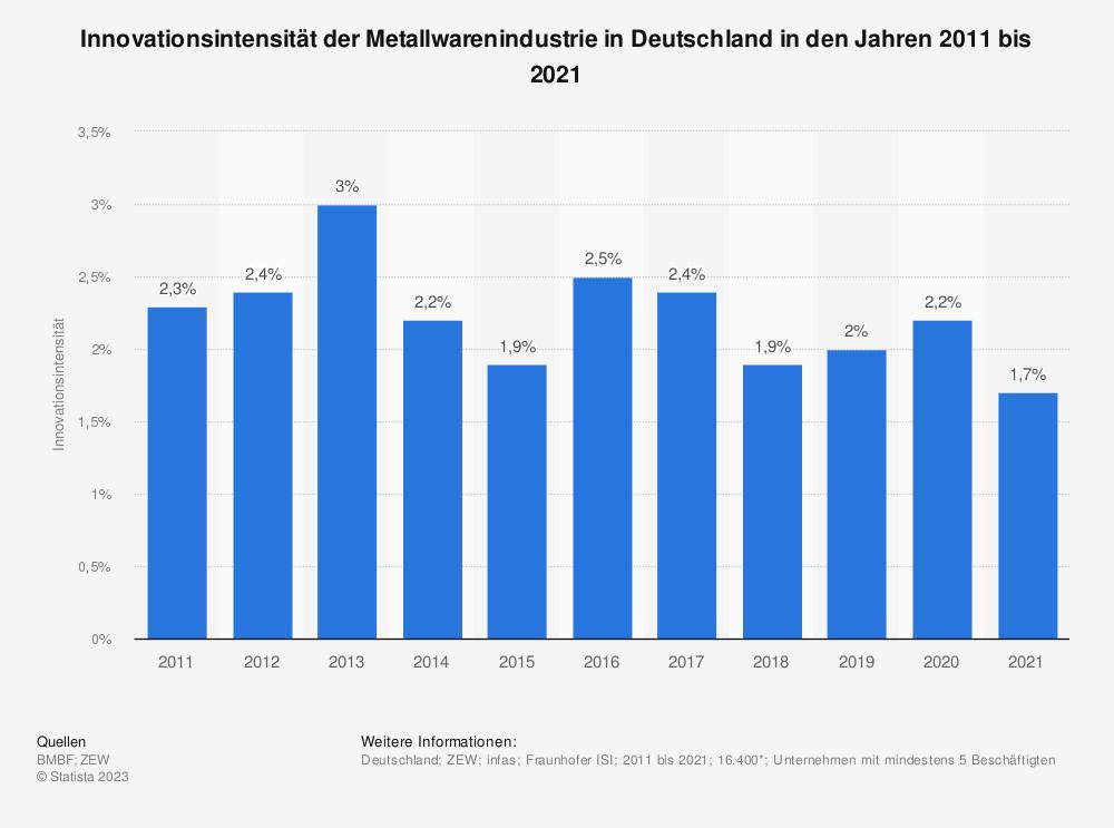 Statistik: Innovationsintensität der Metallwarenindustrie in Deutschland in den Jahren 2008 bis 2018 | Statista
