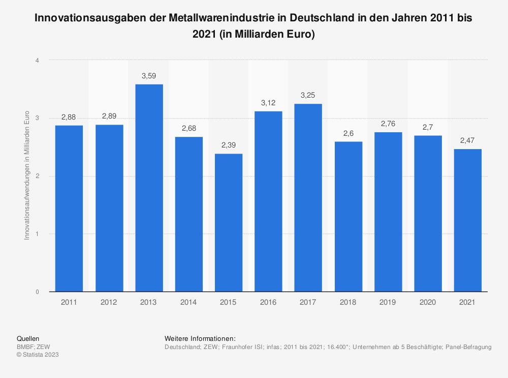 Statistik: Innovationsausgaben der Metallwarenindustrie in Deutschland in den Jahren 2008 bis 2018 (in Milliarden Euro) | Statista