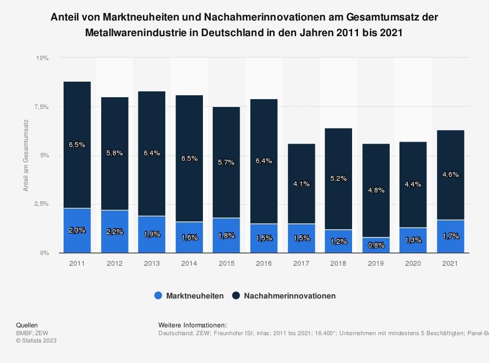 Statistik: Anteil von Marktneuheiten und Nachahmerinnovationen am Gesamtumsatz der Metallwarenindustrie in Deutschland in den Jahren 2008 bis 2018 | Statista