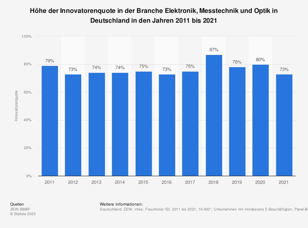 Statistik: Höhe der Innovatorenquote in der Branche Elektronik, Messtechnik und Optik in Deutschland in den Jahren 2008 bis 2017 | Statista