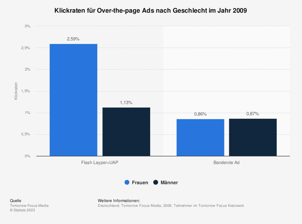 Statistik: Klickraten für Over-the-page Ads nach Geschlecht im Jahr 2009 | Statista