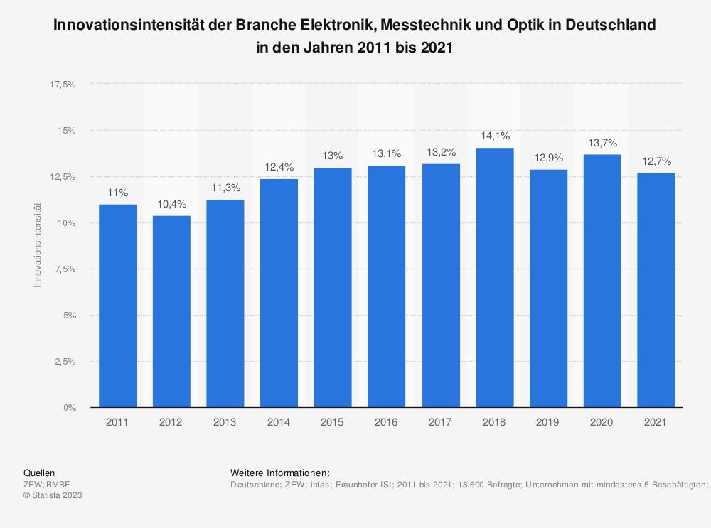 Statistik: Innovationsintensität der Branche Elektronik, Messtechnik und Optik in Deutschland in den Jahren 2009 bis 2019 | Statista