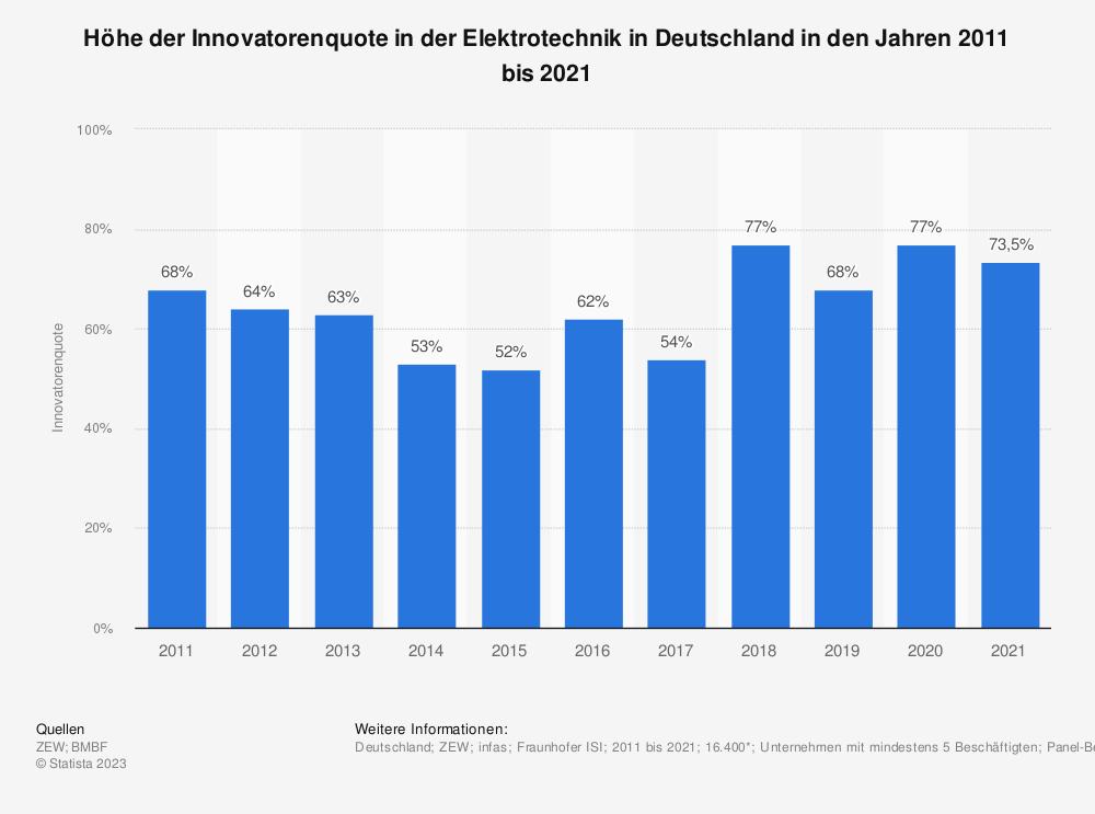 Statistik: Höhe der Innovatorenquote in der Elektrotechnik in Deutschland in den Jahren 2009 bis 2019 | Statista
