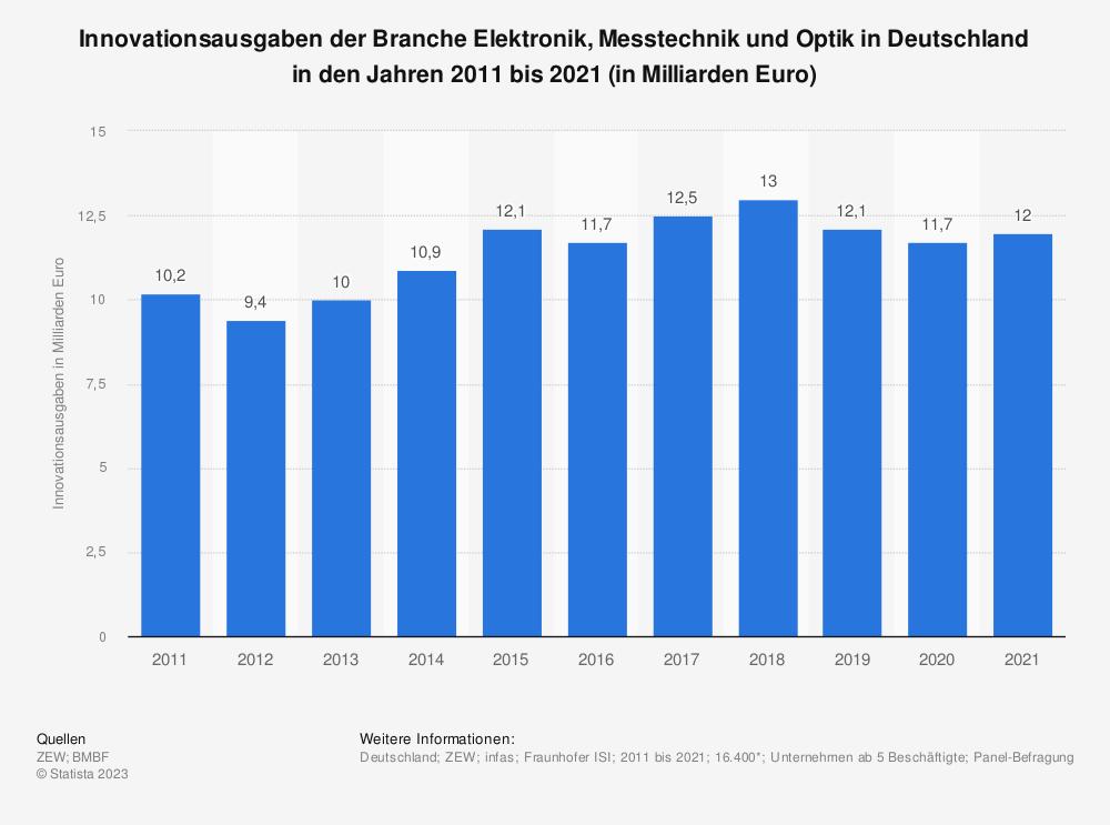 Statistik: Innovationsausgaben der Branche Elektronik, Messtechnik und Optik in Deutschland in den Jahren 2008 bis 2018 (in Milliarden Euro) | Statista