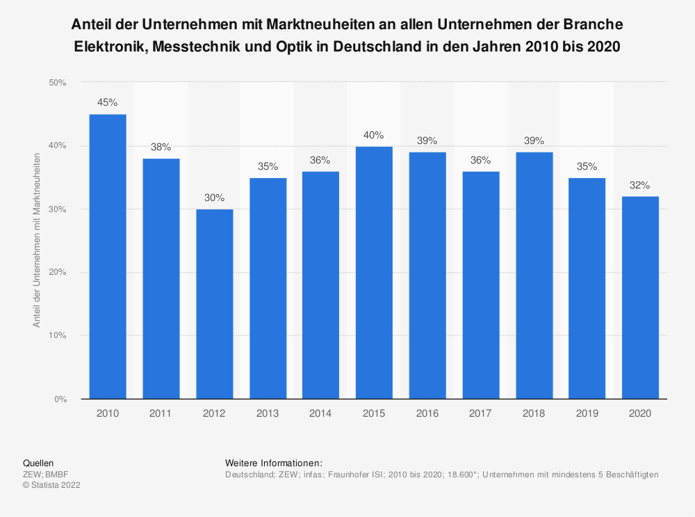 Statistik: Anteil der Unternehmen mit Marktneuheiten an allen Unternehmen der Branche Elektronik, Messtechnik und Optik in Deutschland in den Jahren 2009 bis 2019 | Statista