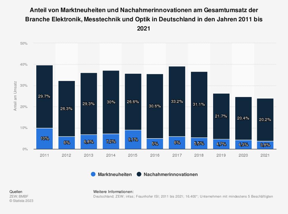 Statistik: Anteil von Marktneuheiten und Nachahmerinnovationen am Gesamtumsatz der Branche Elektronik, Messtechnik und Optik in Deutschland in den Jahren 2008 bis 2018 | Statista