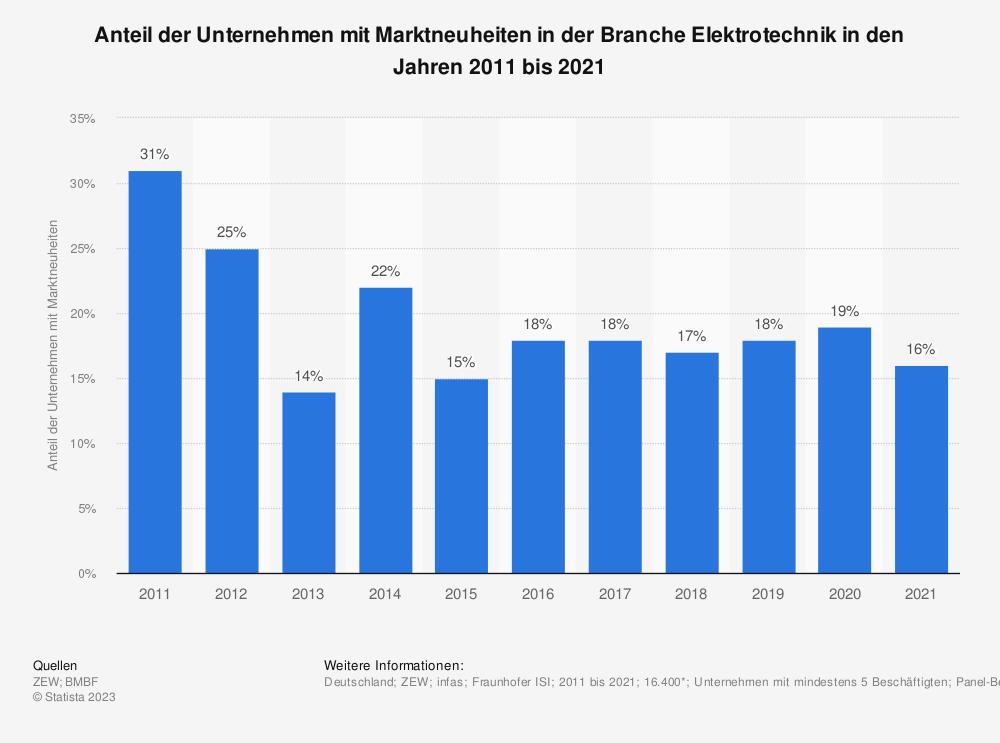 Statistik: Anteil der Unternehmen mit Marktneuheiten in der Branche Elektrotechnik in den Jahren 2008 bis 2018 | Statista