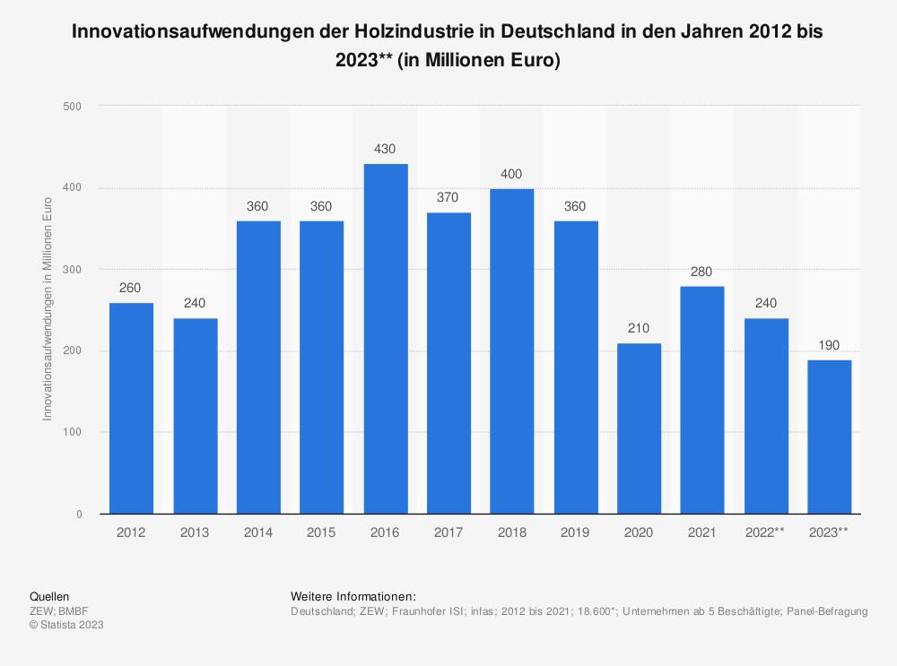 Statistik: Innovationsaufwendungen der Holzindustrie in Deutschland in den Jahren 2008 bis 2019* (in Millionen Euro) | Statista