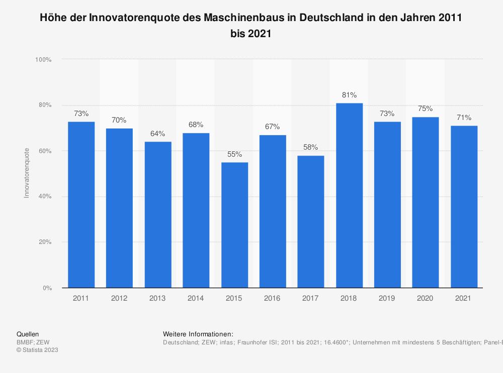 Statistik: Höhe der Innovatorenquote des Maschinenbaus in Deutschland in den Jahren 2009 bis 2019 | Statista