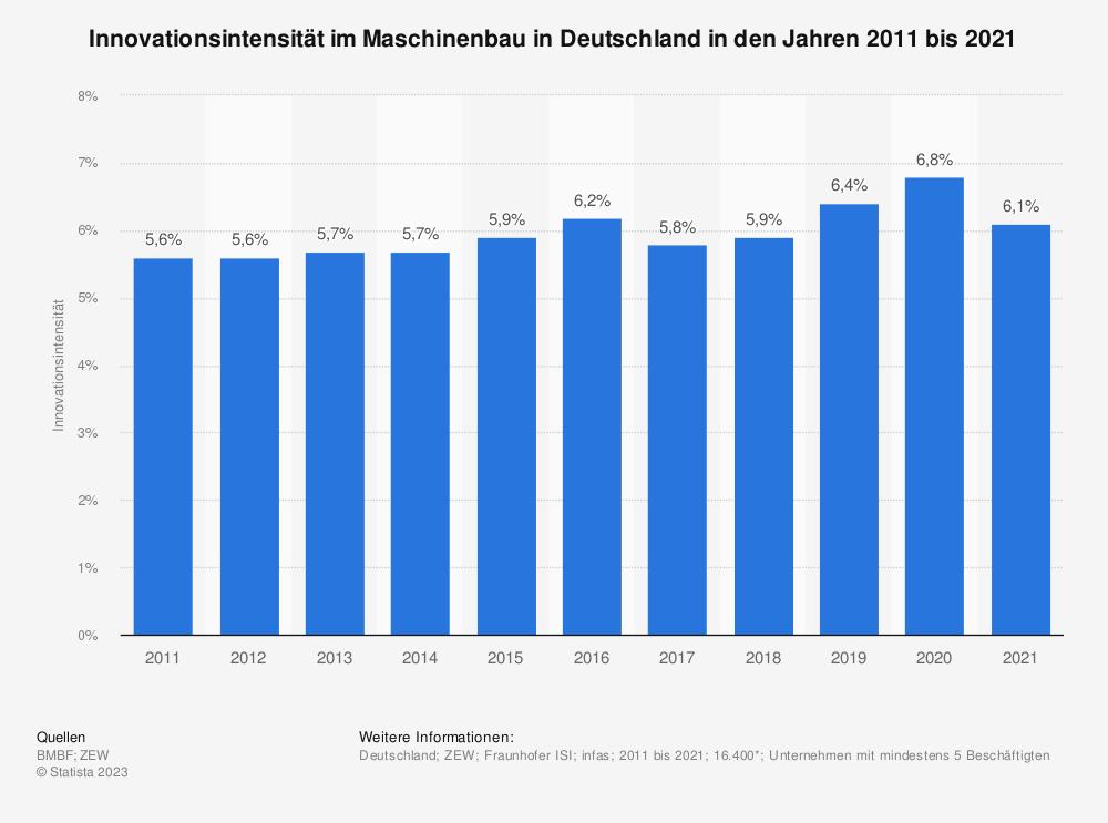 Statistik: Innovationsintensität im Maschinenbau in Deutschland in den Jahren 2008 bis 2018 | Statista