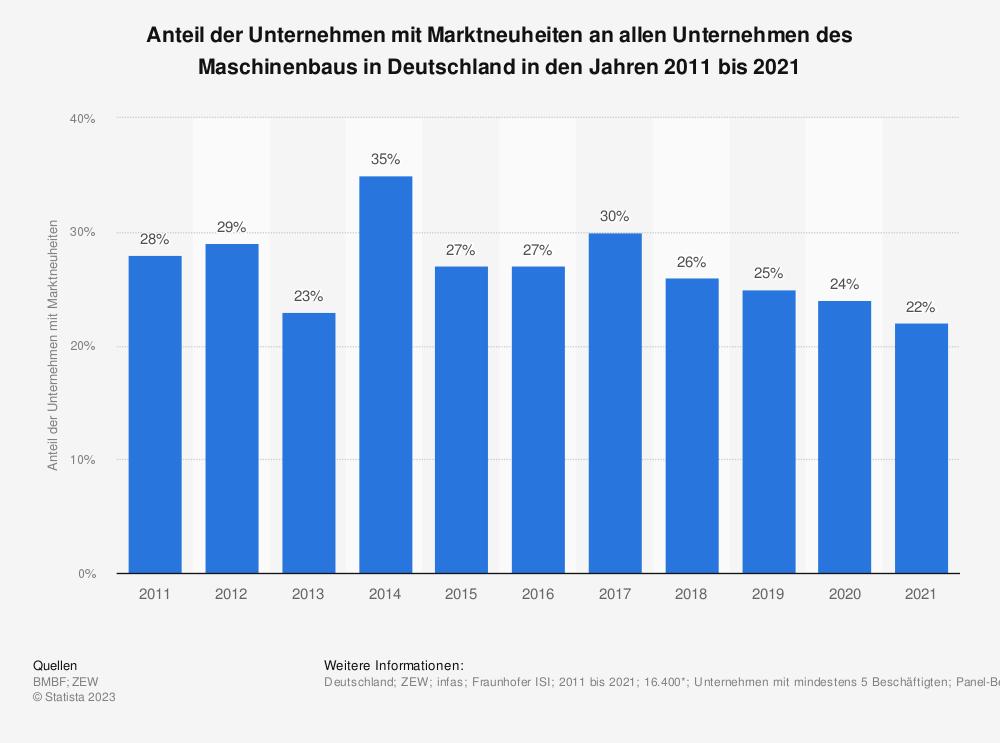 Statistik: Anteil der Unternehmen mit Marktneuheiten an allen Unternehmen des Maschinenbaus in Deutschland in den Jahren 2009 bis 2019 | Statista