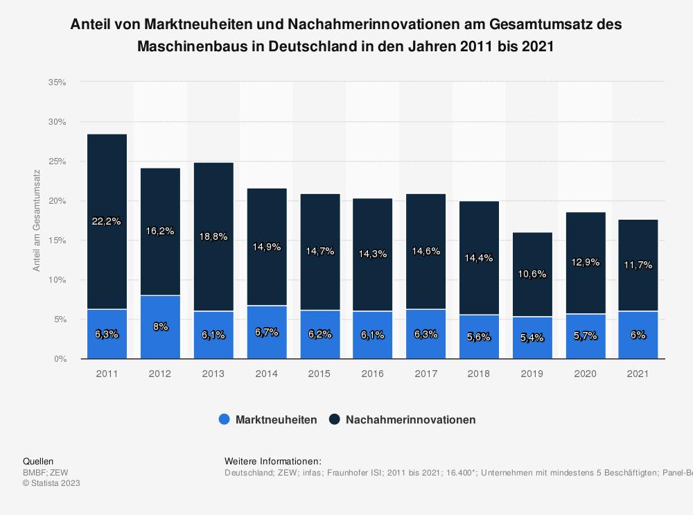 Statistik: Anteil von Marktneuheiten und Nachahmerinnovationen am Gesamtumsatz des Maschinenbaus in Deutschland in den Jahren 2009 bis 2019 | Statista