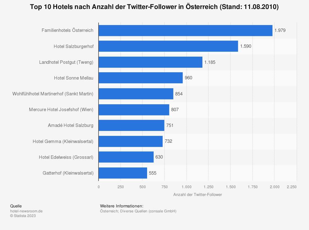 Statistik: Top 10 Hotels nach Anzahl der Twitter-Follower in Österreich (Stand: 11.08.2010) | Statista