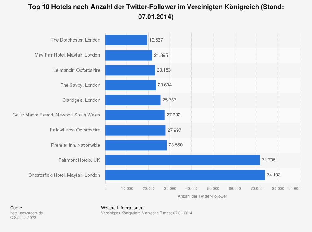 Statistik: Top 10 Hotels nach Anzahl der Twitter-Follower im Vereinigten Königreich (Stand: 07.01.2014) | Statista