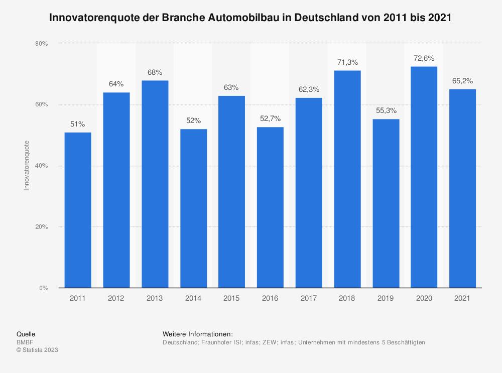 Statistik: Innovatorenquote der Branche Automobilbau in Deutschland in den Jahren 2008 bis 2017 | Statista