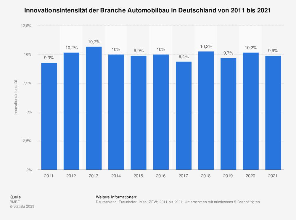 Statistik: Innovationsintensität der Branche Automobilbau in Deutschland in den Jahren 2008 bis 2017 | Statista