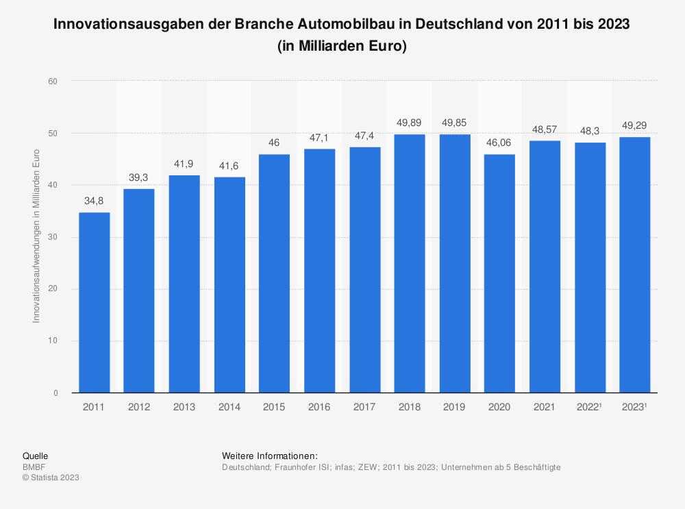 Statistik: Innovationsaufwendungen der Branche Automobilbau in Deutschland in den Jahren 2008 bis 2020* (in Milliarden Euro) | Statista