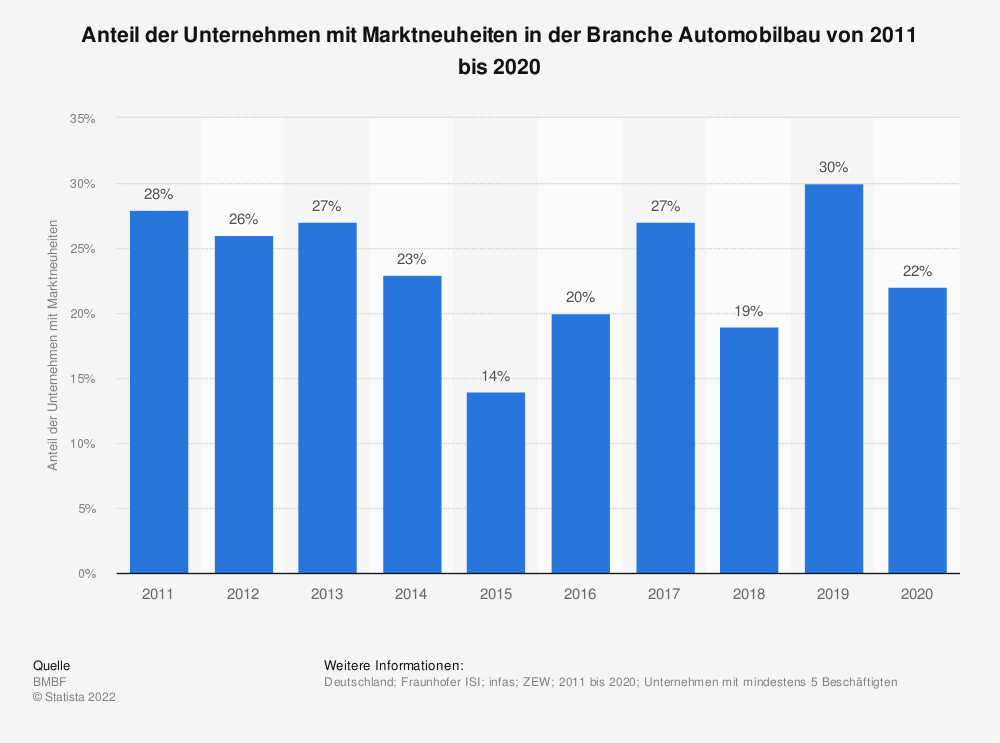 Statistik: Anteil der Unternehmen mit Marktneuheiten in der Branche Automobilbau in den Jahren 2008 bis 2018 | Statista