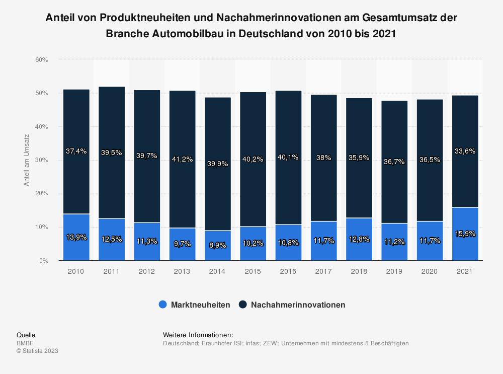 Statistik: Anteil von Produktneuheiten und Nachahmerinnovationen am Gesamtumsatz der Branche Automobilbau in Deutschland von 2008 bis 2017 | Statista