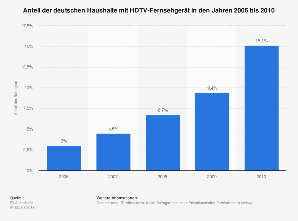 Statistik: Anteil der deutschen Haushalte mit HDTV-Fernsehgerät in den Jahren 2006 bis 2010 | Statista
