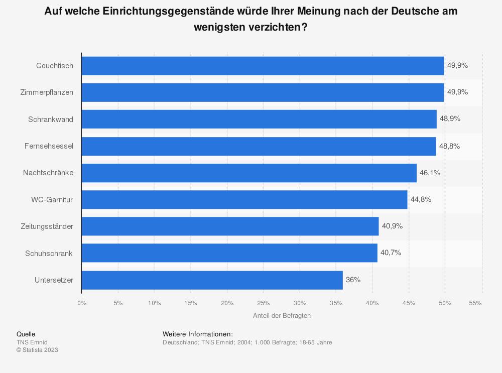 Statistik: Auf welche Einrichtungsgegenstände würde Ihrer Meinung nach der Deutsche am wenigsten verzichten? | Statista