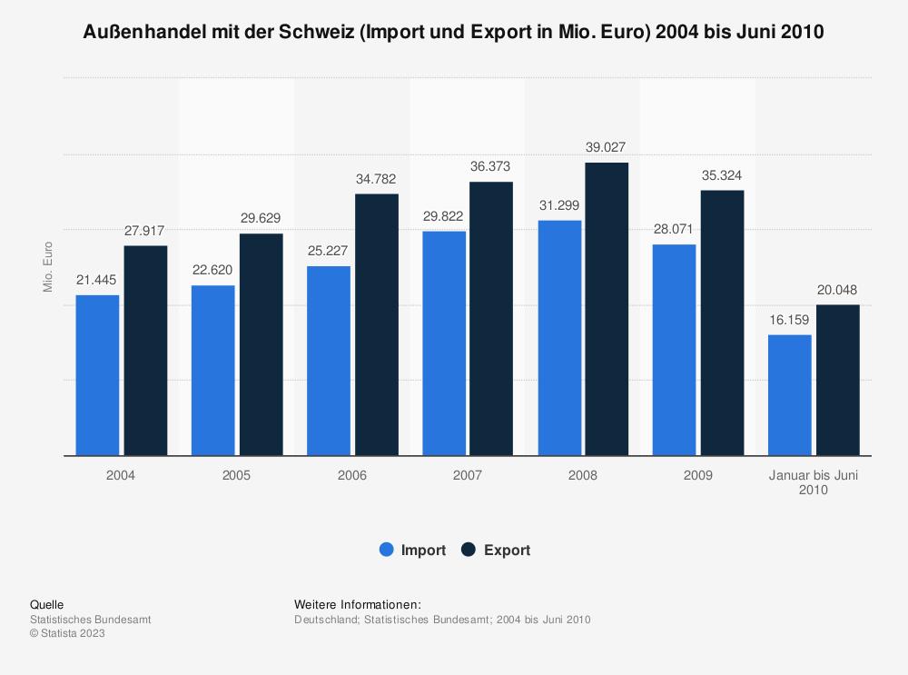 Statistik: Außenhandel mit der Schweiz (Import und Export in Mio. Euro) 2004 bis Juni 2010 | Statista