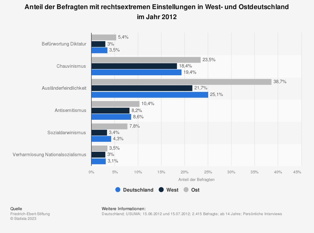 Statistik: Anteil der Befragten mit rechtsextremen Einstellungen in West- und Ostdeutschland im Jahr 2012 | Statista