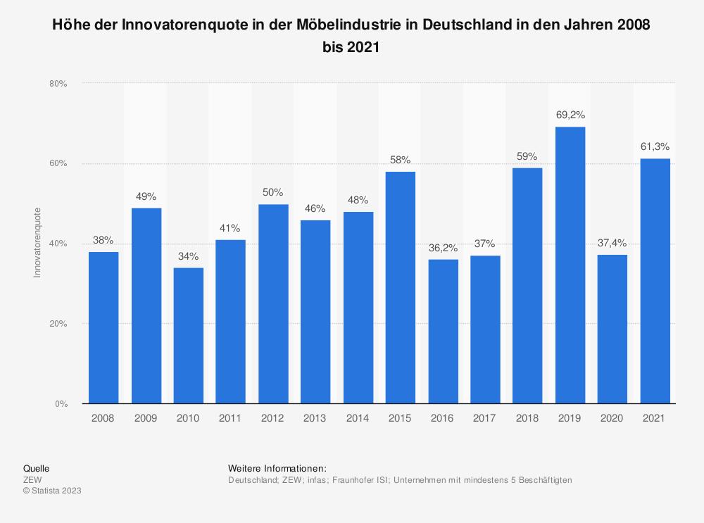 Statistik: Höhe der Innovatorenquote in der Möbelindustrie in Deutschland in den Jahren 2008 bis 2018 | Statista