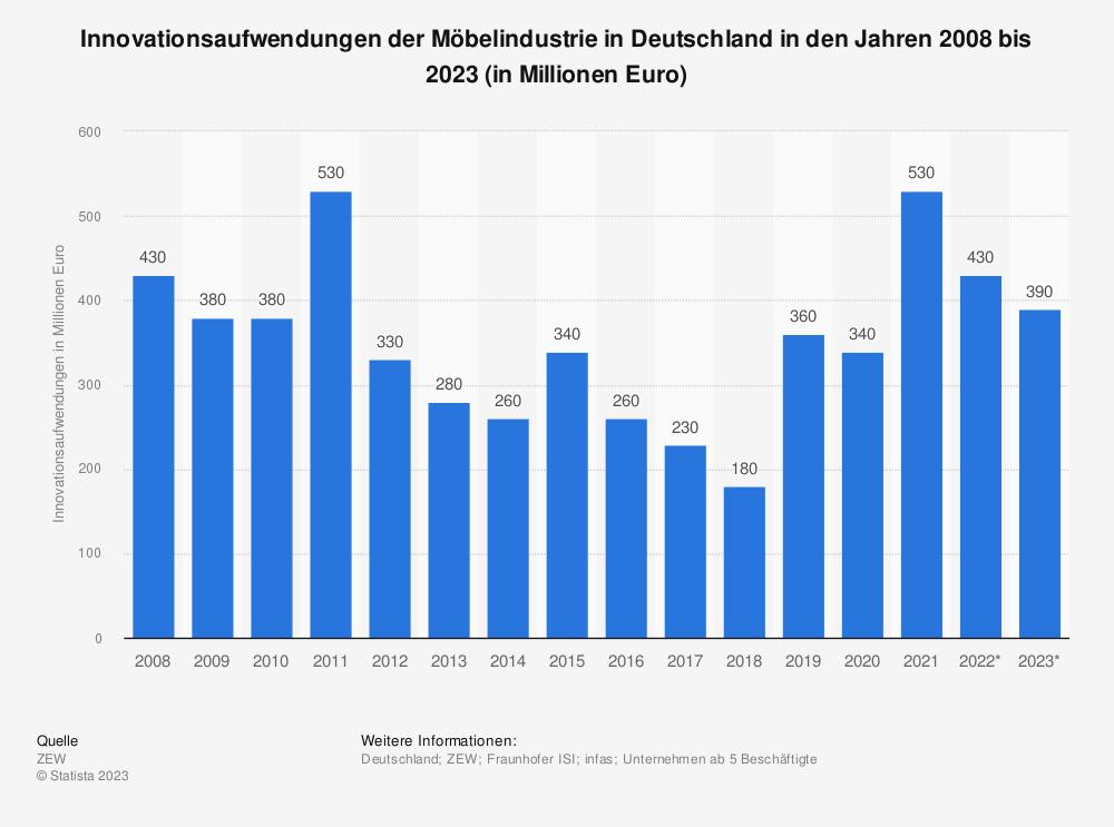 Statistik: Innovationsaufwendungen der Möbelindustrie in Deutschland in den Jahren 2008 bis 2019* (in Milliarden Euro) | Statista