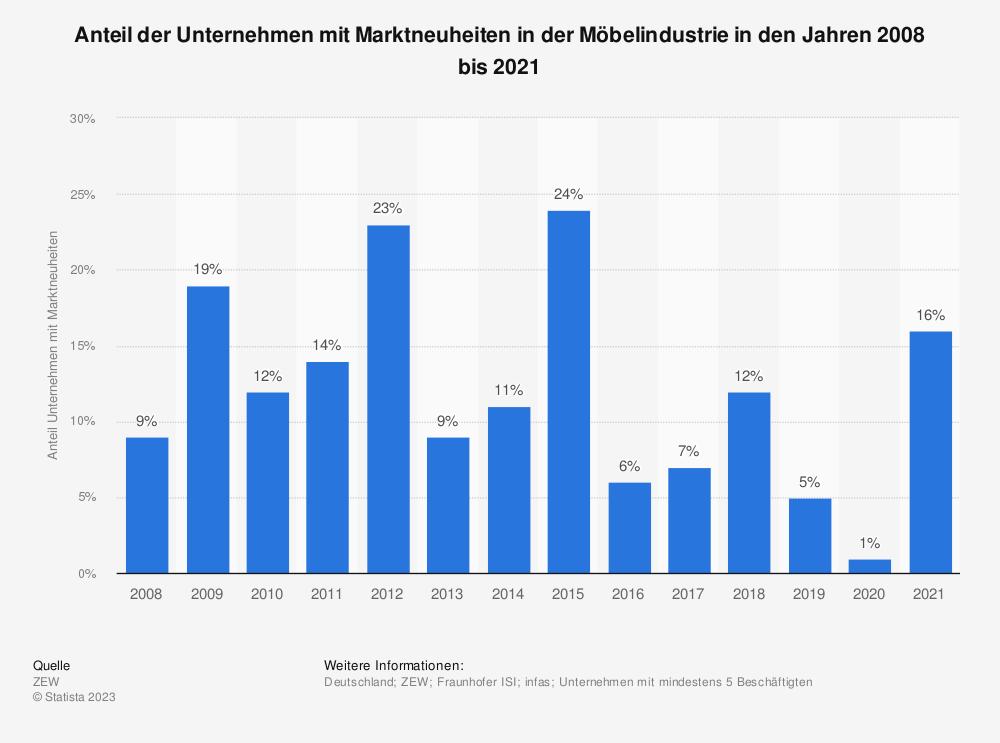 Statistik: Anteil der Unternehmen mit Marktneuheiten in der Möbelindustrie in den Jahren 2008 bis 2017 | Statista