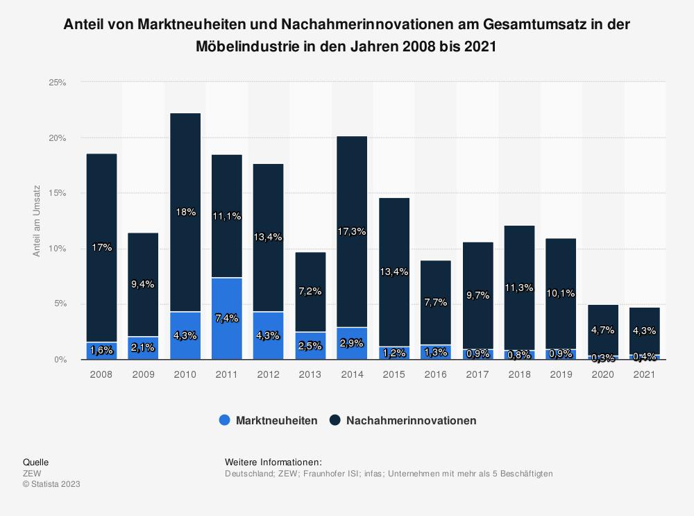 Statistik: Anteil von Produktneuheiten am Gesamtumsatz in der Möbelindustrie in den Jahren 2008 bis 2017 | Statista