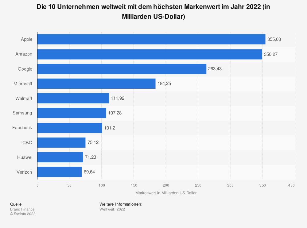 Statistik: Die 10 Unternehmen weltweit mit dem höchsten Markenwert im Jahr 2021 (in Milliarden US-Dollar) | Statista