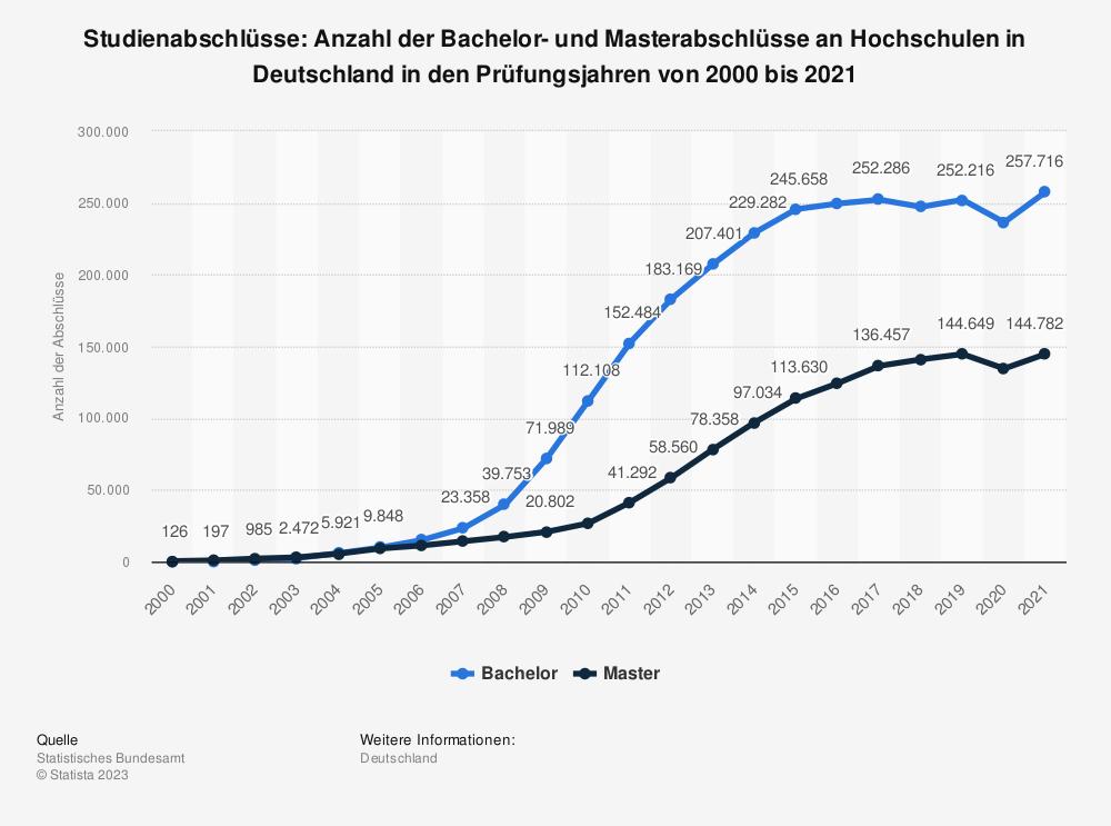 Statistik: Studienabschlüsse: Anzahl der Bachelor- und Masterabschlüsse an Hochschulen in Deutschland in den Prüfungsjahren von 2000 bis 2017 | Statista