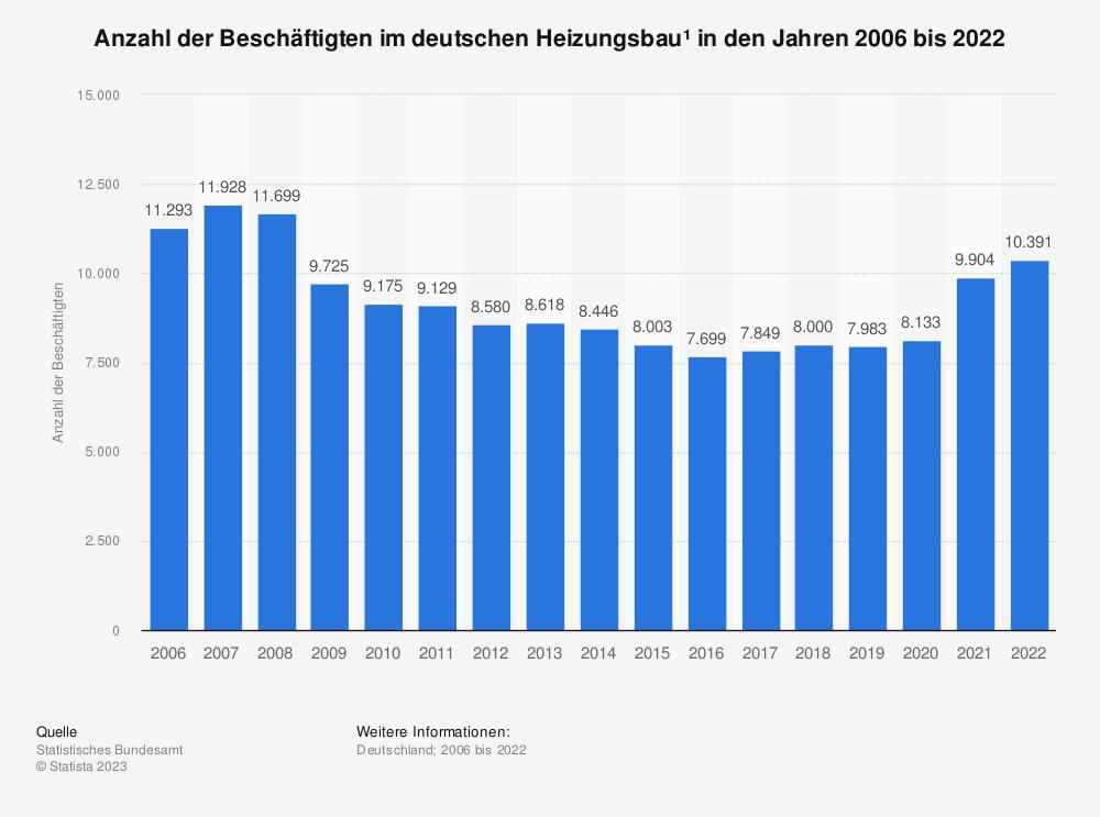 Statistik: Anzahl der Beschäftigten im deutschen Heizungsbau* in den Jahren 2005 bis 2019 | Statista