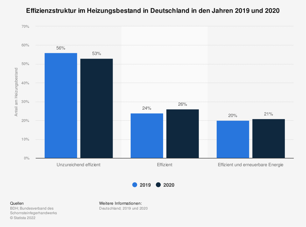 Statistik: Effizienzstruktur im Heizungsbestand in Deutschland in den Jahren 2018 und 2019 | Statista